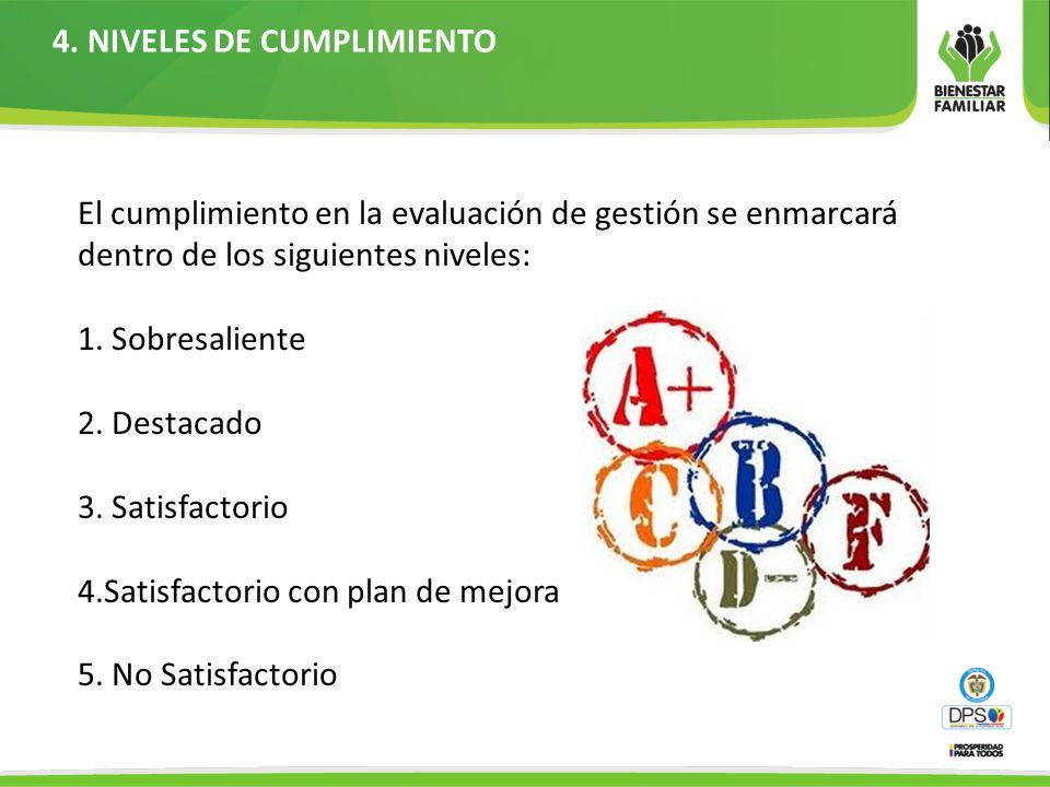 4. NIVELES DE CUMPLIMIENTO El cumplimiento en la evaluación de gestión se enmarcará dentro de los siguientes niveles: 1. Sobresaliente 2. Destacado 3.