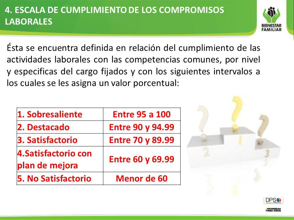 4. ESCALA DE CUMPLIMIENTO DE LOS COMPROMISOS LABORALES Ésta se encuentra definida en relación del cumplimiento de las actividades laborales con las co