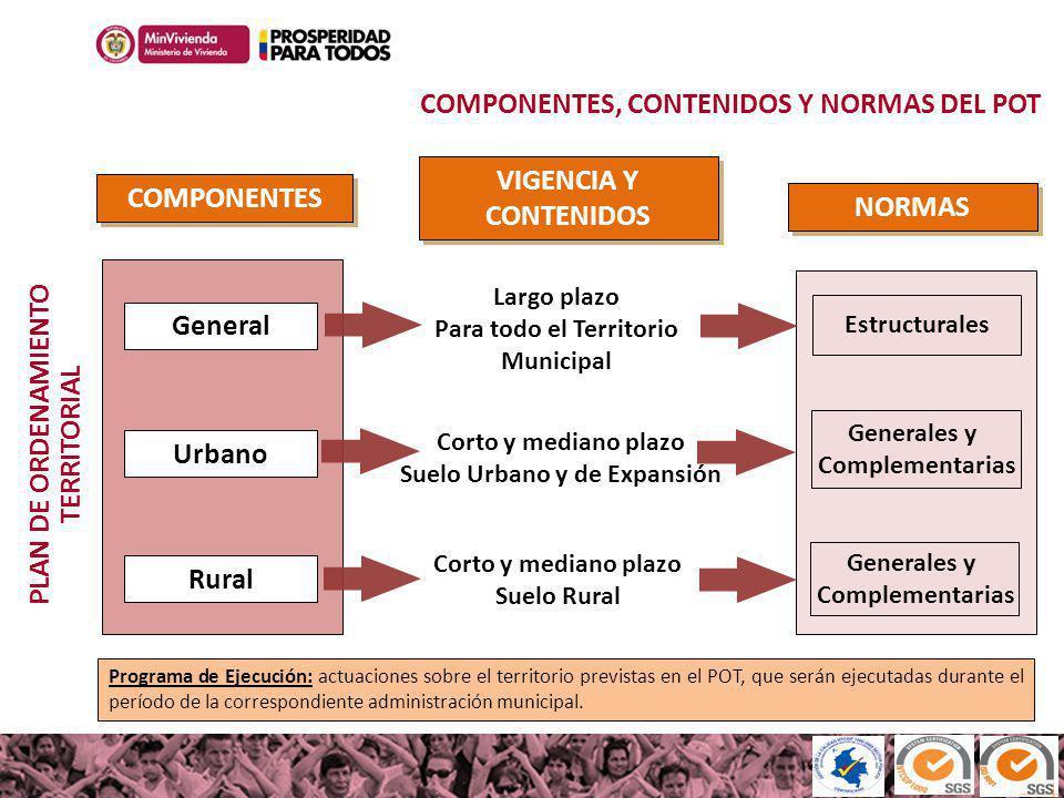 100MILviviendas100MILviviendas Haciendo casas, cambiamos vidas Rural Urbano COMPONENTES VIGENCIA Y CONTENIDOS NORMAS Estructurales Generales y Complem