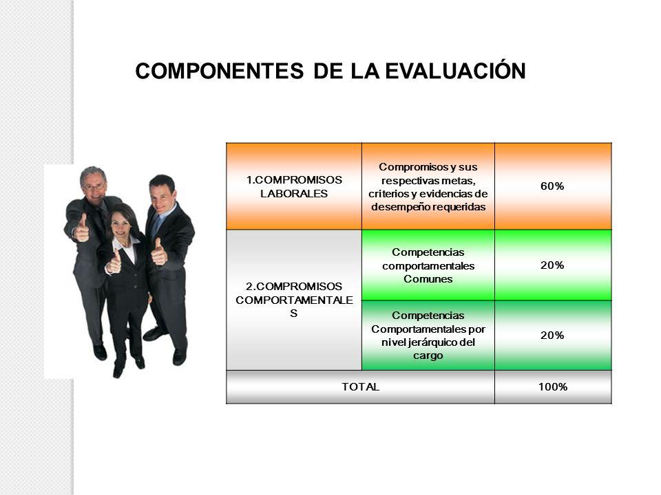 COMPONENTES DE LA EVALUACIÓN 1.COMPROMISOS LABORALES Compromisos y sus respectivas metas, criterios y evidencias de desempeño requeridas 60% 2.COMPROM