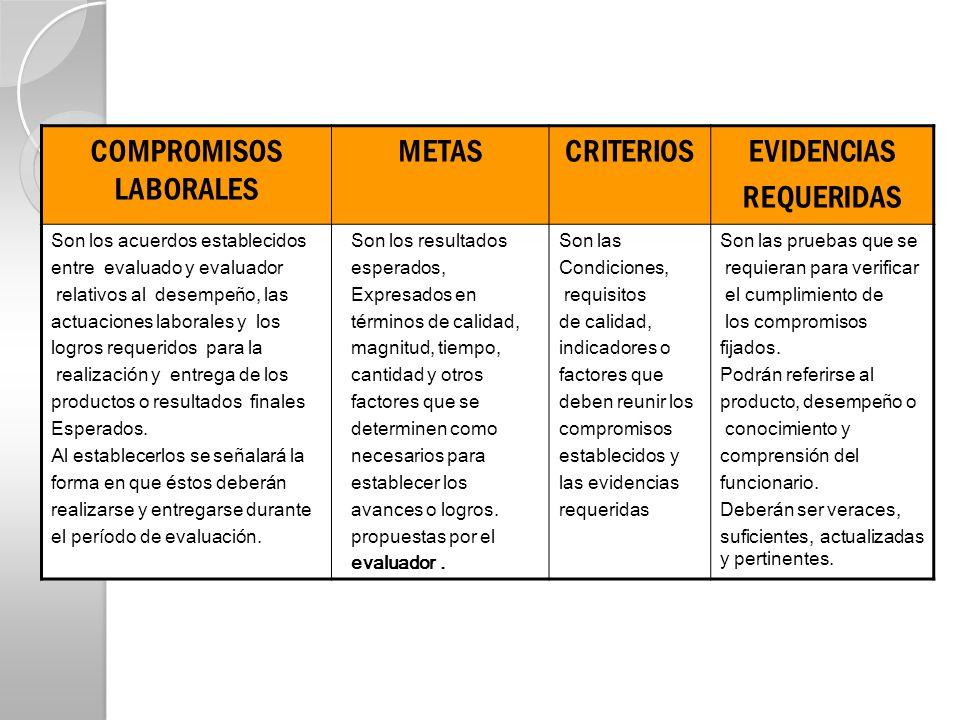 COMPROMISOS LABORALES METASCRITERIOSEVIDENCIAS REQUERIDAS Son los acuerdos establecidos entre evaluado y evaluador relativos al desempeño, las actuaci