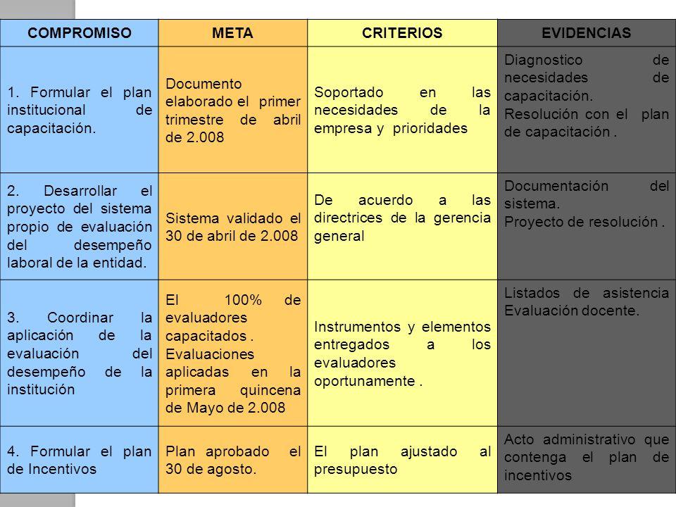 COMPROMISOMETACRITERIOSEVIDENCIAS 1. Formular el plan institucional de capacitación. Documento elaborado el primer trimestre de abril de 2.008 Soporta