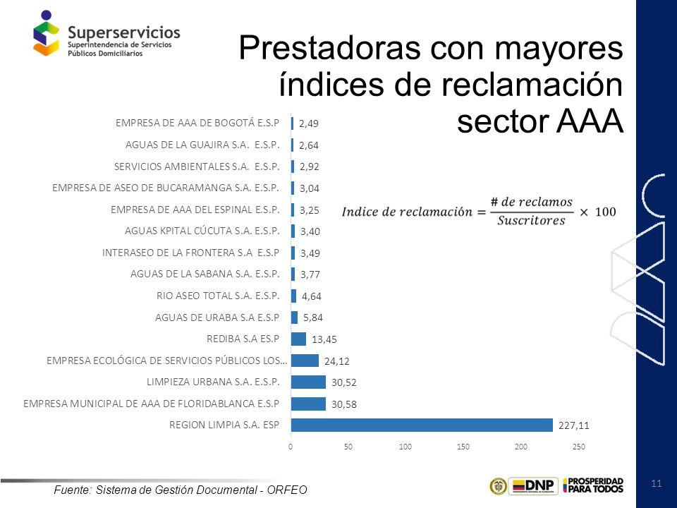 11 Prestadoras con mayores índices de reclamación sector AAA Fuente: Sistema de Gestión Documental - ORFEO