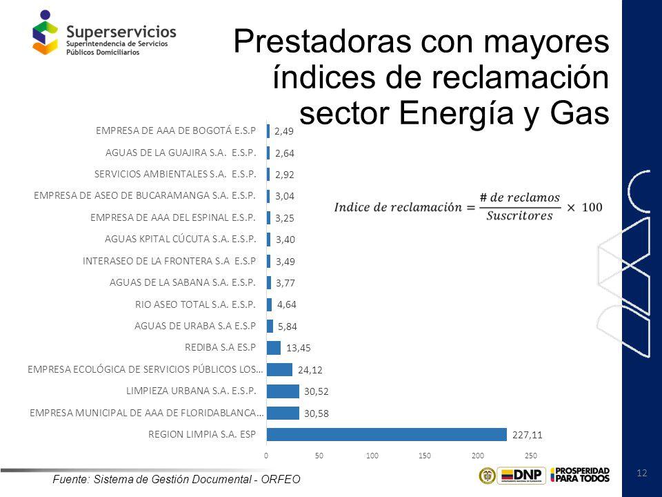 12 Prestadoras con mayores índices de reclamación sector Energía y Gas Fuente: Sistema de Gestión Documental - ORFEO