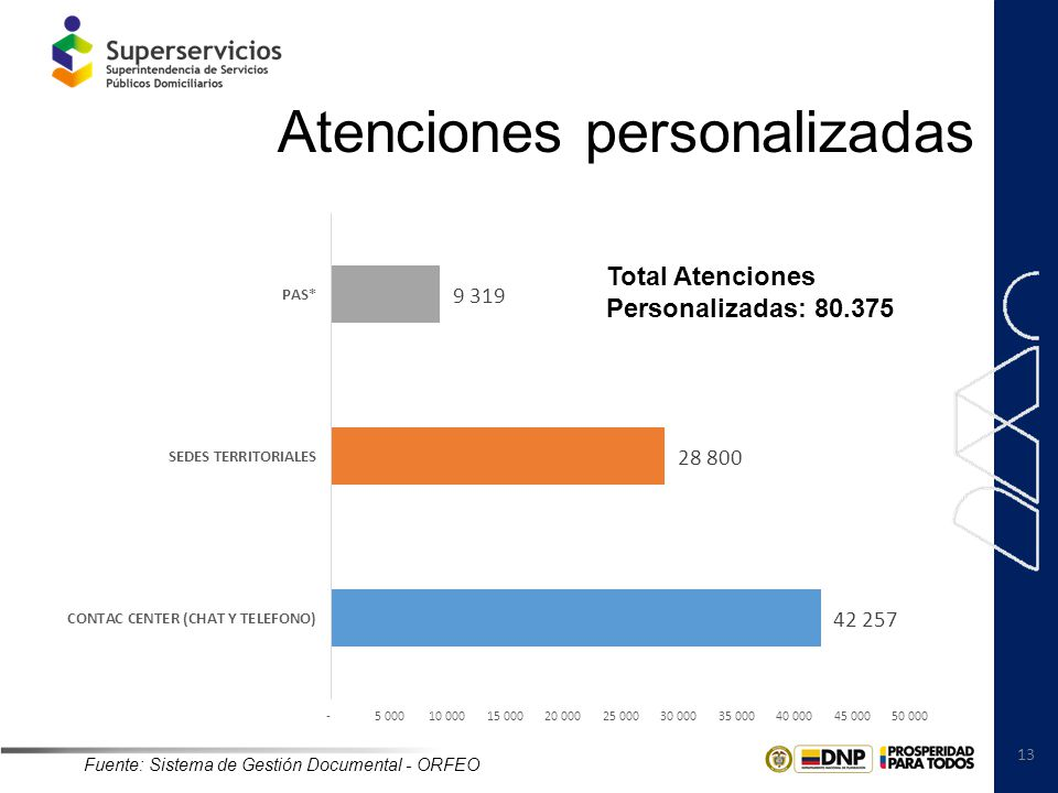 13 Atenciones personalizadas Fuente: Sistema de Gestión Documental - ORFEO Total Atenciones Personalizadas: 80.375