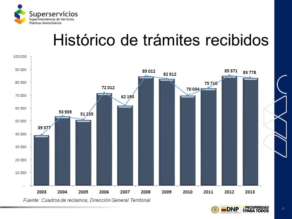 5 Trámites recibidos por tipo TIPO RECIBIDOS 2013% Recurso de apelación42.90151,2% Derecho de petición20.01223,9% Silencio administrativo positivo9.59211,4% Recurso de queja7.0468,4% Recurso de reposición2.2292,7% Revocatoria1.9982,4% TOTAL83.778100,0% Fuente: Sistema de Gestión Documental - ORFEO