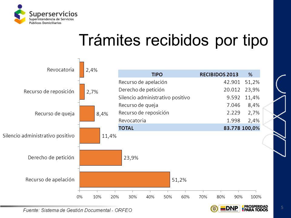 5 Trámites recibidos por tipo TIPO RECIBIDOS 2013% Recurso de apelación42.90151,2% Derecho de petición20.01223,9% Silencio administrativo positivo9.59