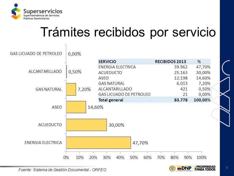 6 Trámites recibidos por servicio SERVICIORECIBIDOS 2013% ENERGIA ELECTRICA39.96247,70% ACUEDUCTO25.16330,00% ASEO12.19814,60% GAS NATURAL6.0137,20% A