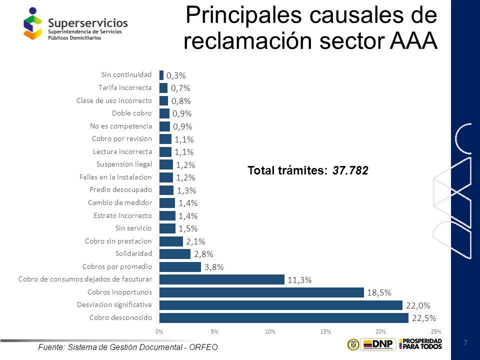 7 Principales causales de reclamación sector AAA Fuente: Sistema de Gestión Documental - ORFEO Total trámites: 37.782