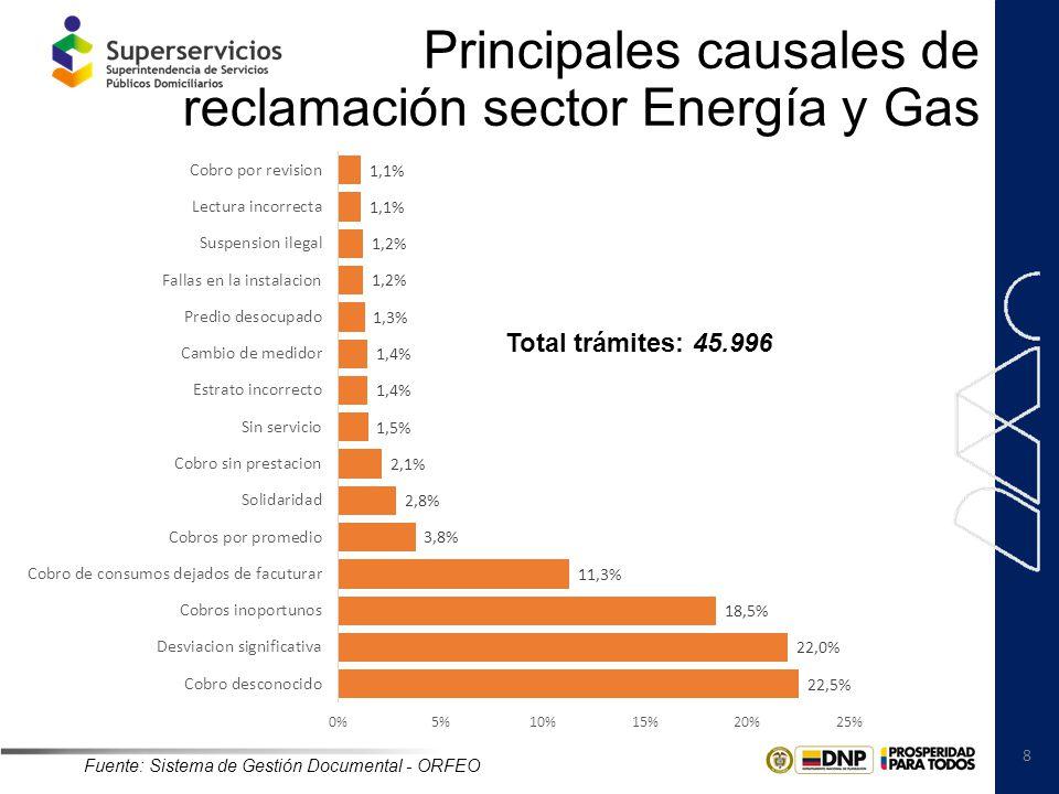 9 Municipios con mayores índices de reclamación sector AAA Fuente: Sistema de Gestión Documental - ORFEO