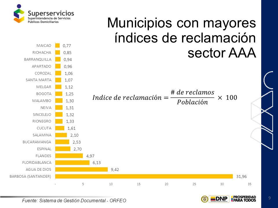10 Municipios con mayores índices de reclamación sector Energía y Gas Fuente: Sistema de Gestión Documental - ORFEO