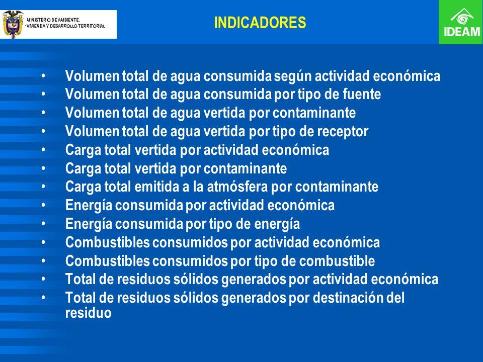 Volumen total de agua consumida según actividad económica Volumen total de agua consumida por tipo de fuente Volumen total de agua vertida por contami