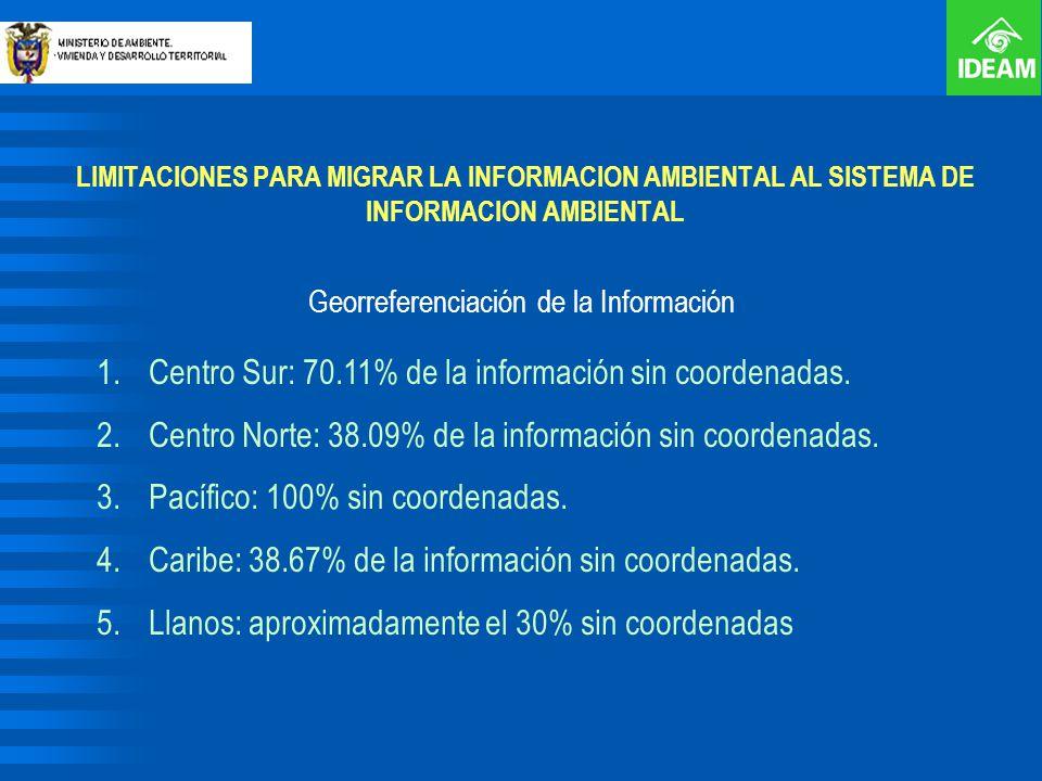 LIMITACIONES PARA MIGRAR LA INFORMACION AMBIENTAL AL SISTEMA DE INFORMACION AMBIENTAL Georreferenciación de la Información 1.Centro Sur: 70.11% de la