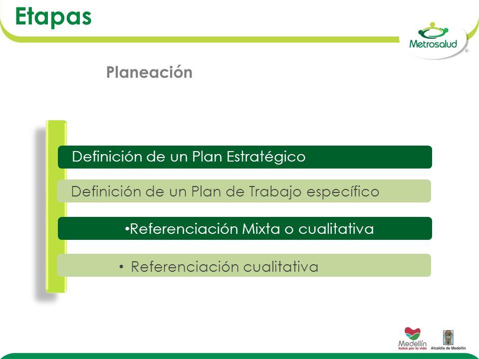 Definición de un Plan Estratégico Etapas Definición de un Plan de Trabajo específico Referenciación Mixta o cualitativa Referenciación cualitativa Planeación