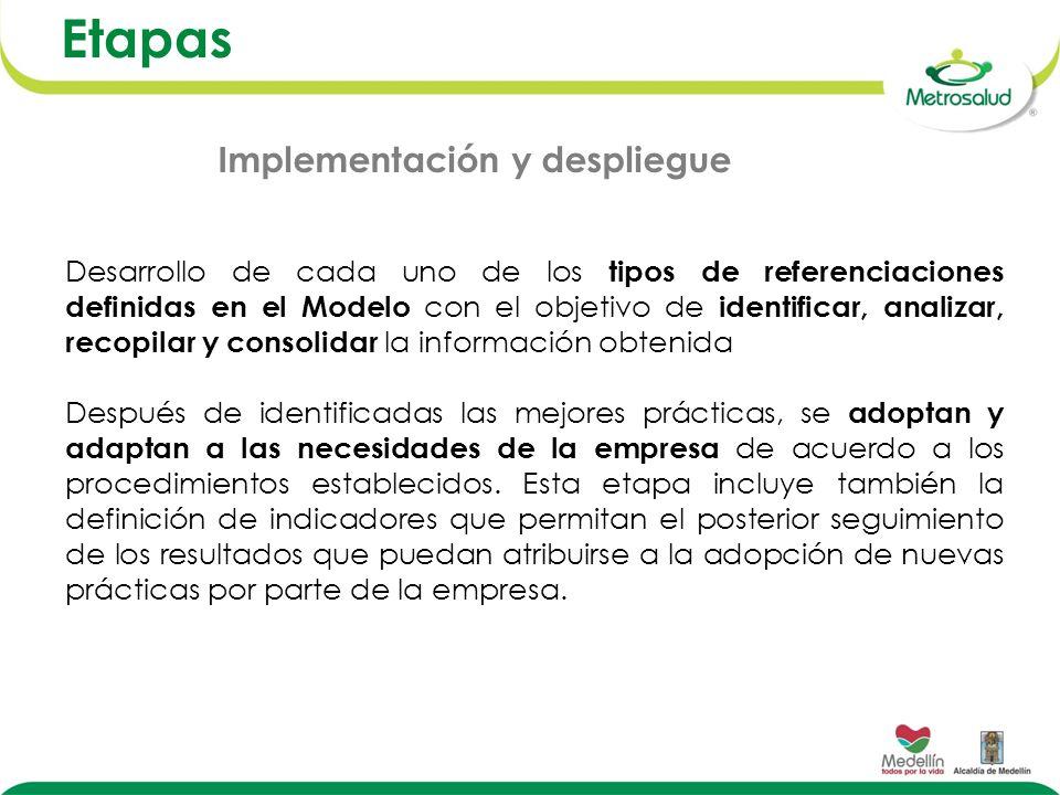Etapas Desarrollo de cada uno de los tipos de referenciaciones definidas en el Modelo con el objetivo de identificar, analizar, recopilar y consolidar