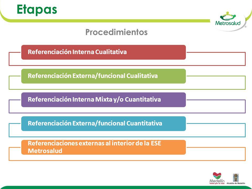 Etapas Referenciación Interna CualitativaReferenciación Externa/funcional CualitativaReferenciación Interna Mixta y/o CuantitativaReferenciación Externa/funcional Cuantitativa Referenciaciones externas al interior de la ESE Metrosalud Procedimientos
