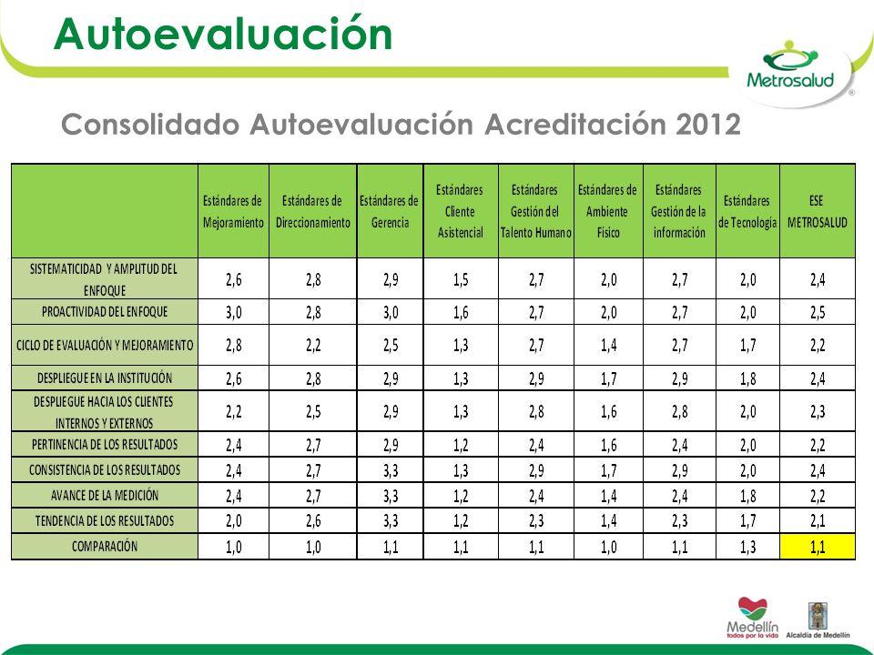 Autoevaluación Consolidado Autoevaluación Acreditación 2012
