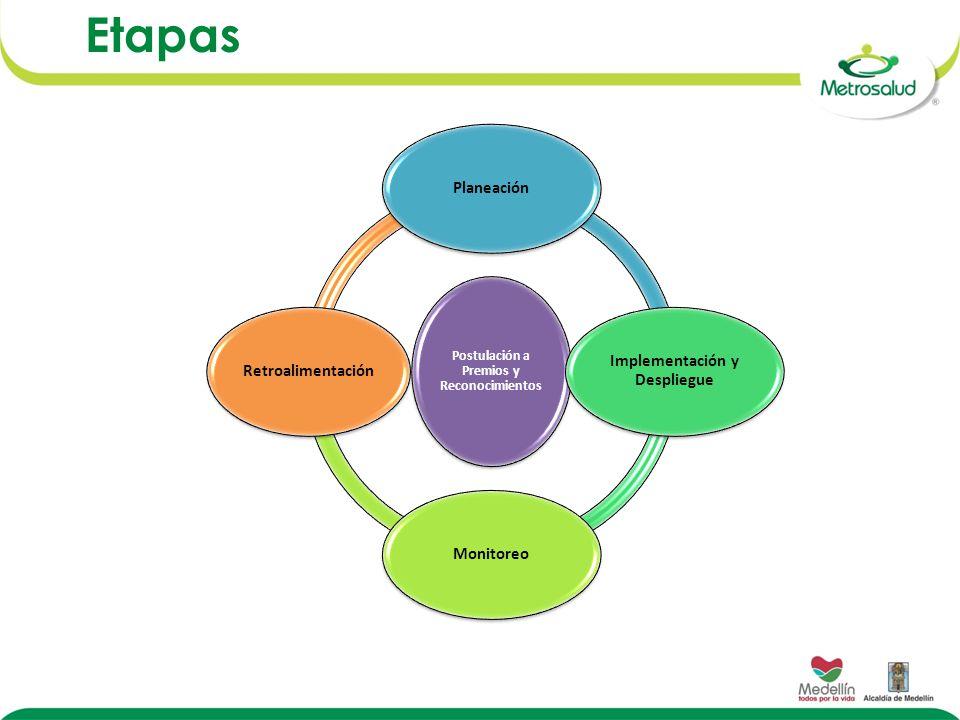 Etapas Postulación a Premios y Reconocimientos Planeación Implementación y Despliegue MonitoreoRetroalimentación