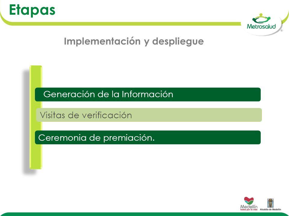 Visitas de verificación Ceremonia de premiación. Generación de la Información Etapas Implementación y despliegue