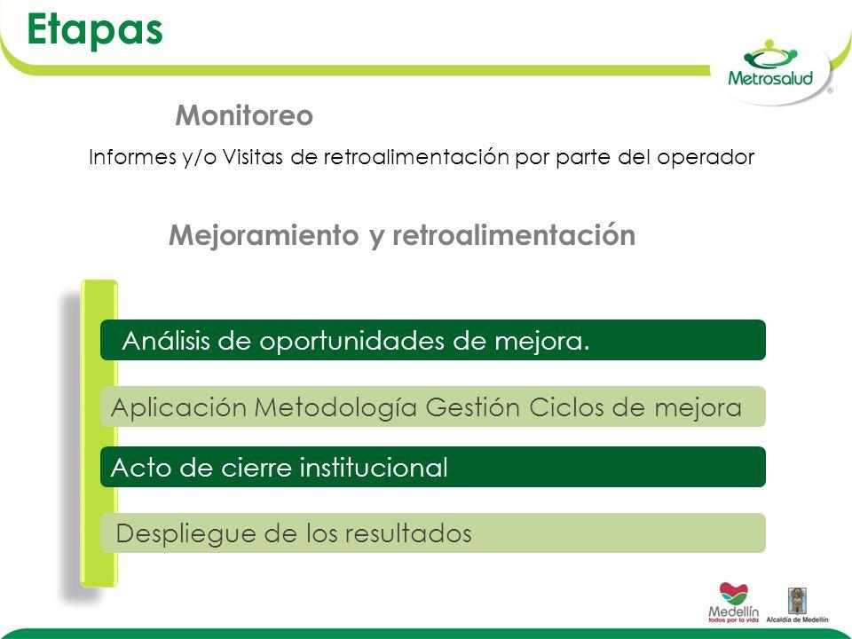 Aplicación Metodología Gestión Ciclos de mejora Acto de cierre institucional Análisis de oportunidades de mejora.
