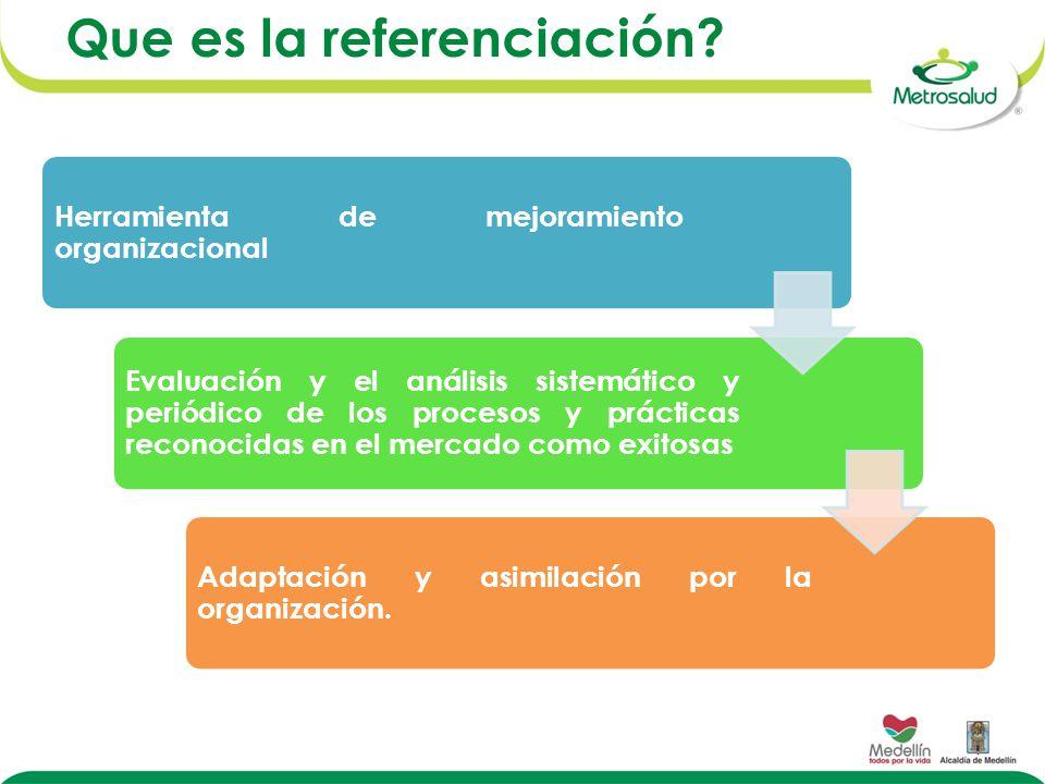 Herramienta de mejoramiento organizacional Evaluación y el análisis sistemático y periódico de los procesos y prácticas reconocidas en el mercado como exitosas Adaptación y asimilación por la organización.