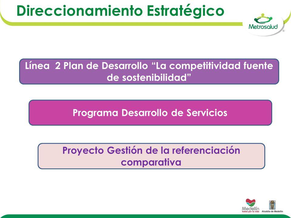 Direccionamiento Estratégico Programa Desarrollo de Servicios Línea 2 Plan de Desarrollo La competitividad fuente de sostenibilidad Proyecto Gestión de la referenciación comparativa