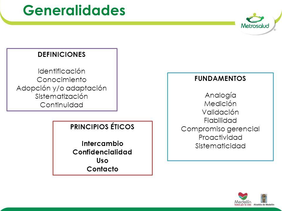 Generalidades DEFINICIONES Identificación Conocimiento Adopción y/o adaptación Sistematización Continuidad FUNDAMENTOS Analogía Medición Validación Fi