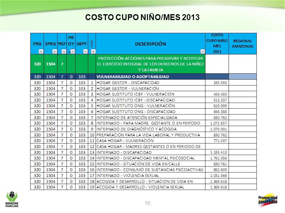 COSTO CUPO NIÑO/MES 2013 10