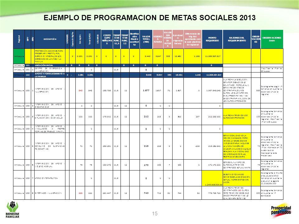 EJEMPLO DE PROGRAMACION DE METAS SOCIALES 2013 15