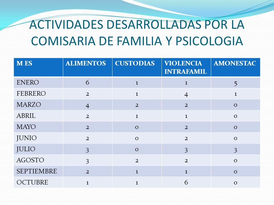 ACTIVIDADES DESARROLLADAS POR LA COMISARIA DE FAMILIA Y PSICOLOGIA M ESALIMENTOSCUSTODIASVIOLENCIA INTRAFAMIL AMONESTAC ENERO6115 FEBRERO2141 MARZO422