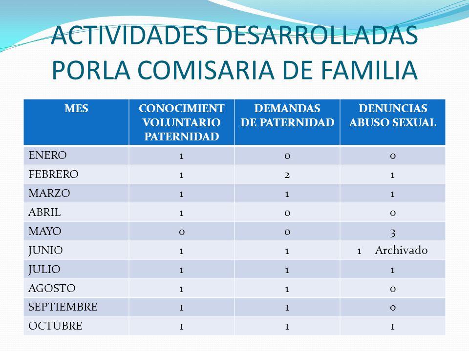 ACTIVIDADES DESARROLLADAS PORLA COMISARIA DE FAMILIA MESCONOCIMIENT VOLUNTARIO PATERNIDAD DEMANDAS DE PATERNIDAD DENUNCIAS ABUSO SEXUAL ENERO100 FEBRERO121 MARZO111 ABRIL100 MAYO003 JUNIO111Archivado JULIO111 AGOSTO110 SEPTIEMBRE110 OCTUBRE111