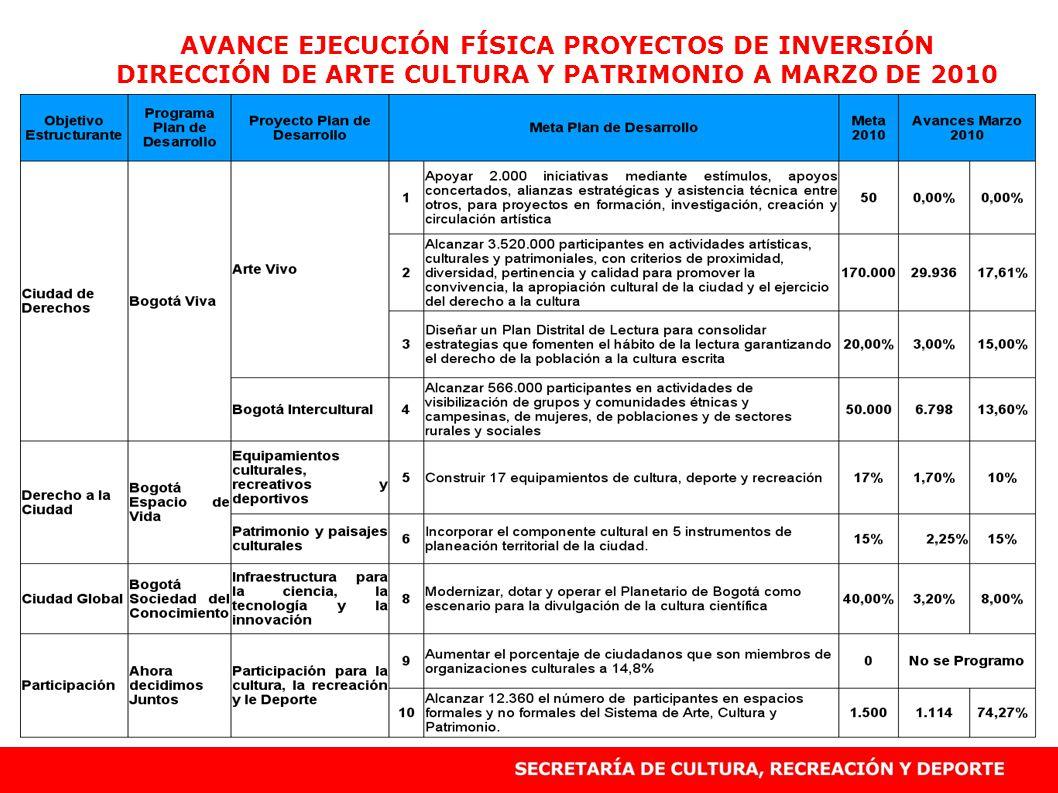AVANCE EJECUCIÓN FÍSICA PROYECTOS DE INVERSIÓN DIRECCIÓN DE ARTE CULTURA Y PATRIMONIO A MARZO DE 2010