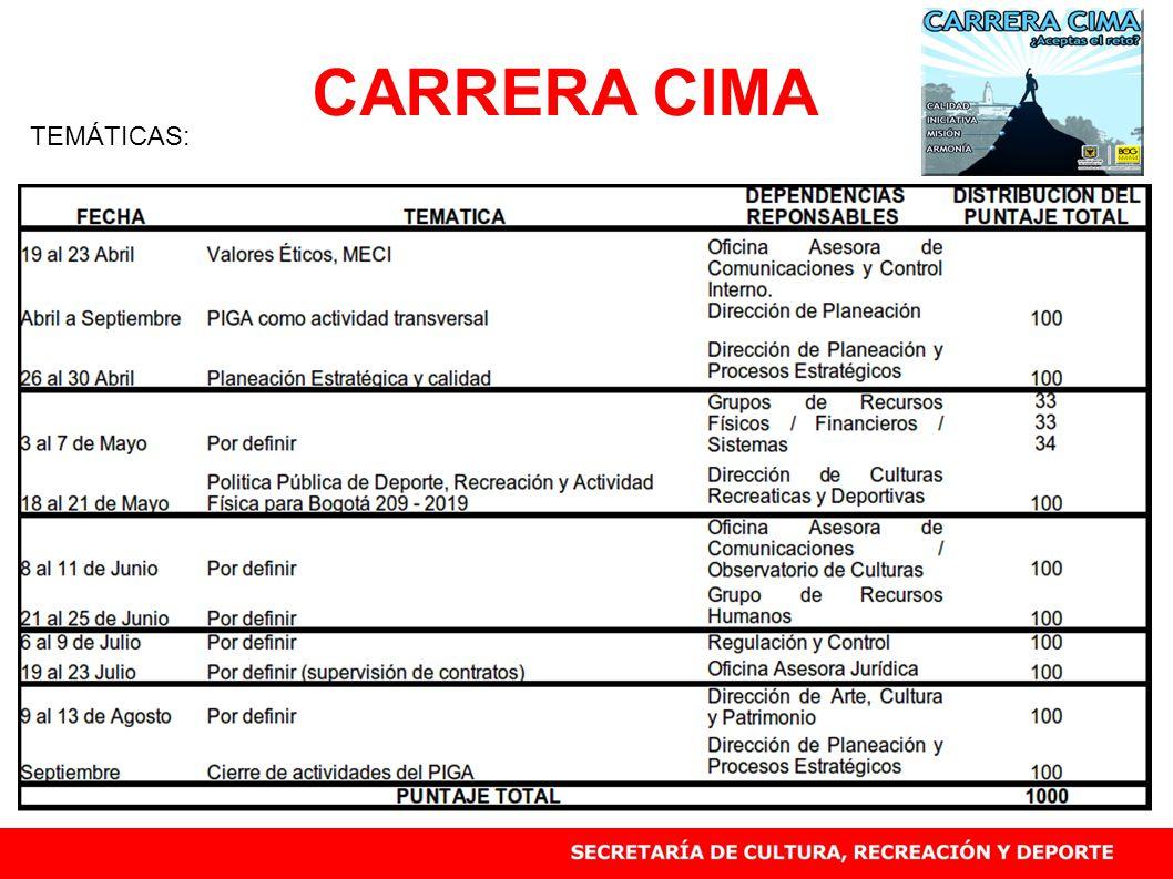 CARRERA CIMA TEMÁTICAS: