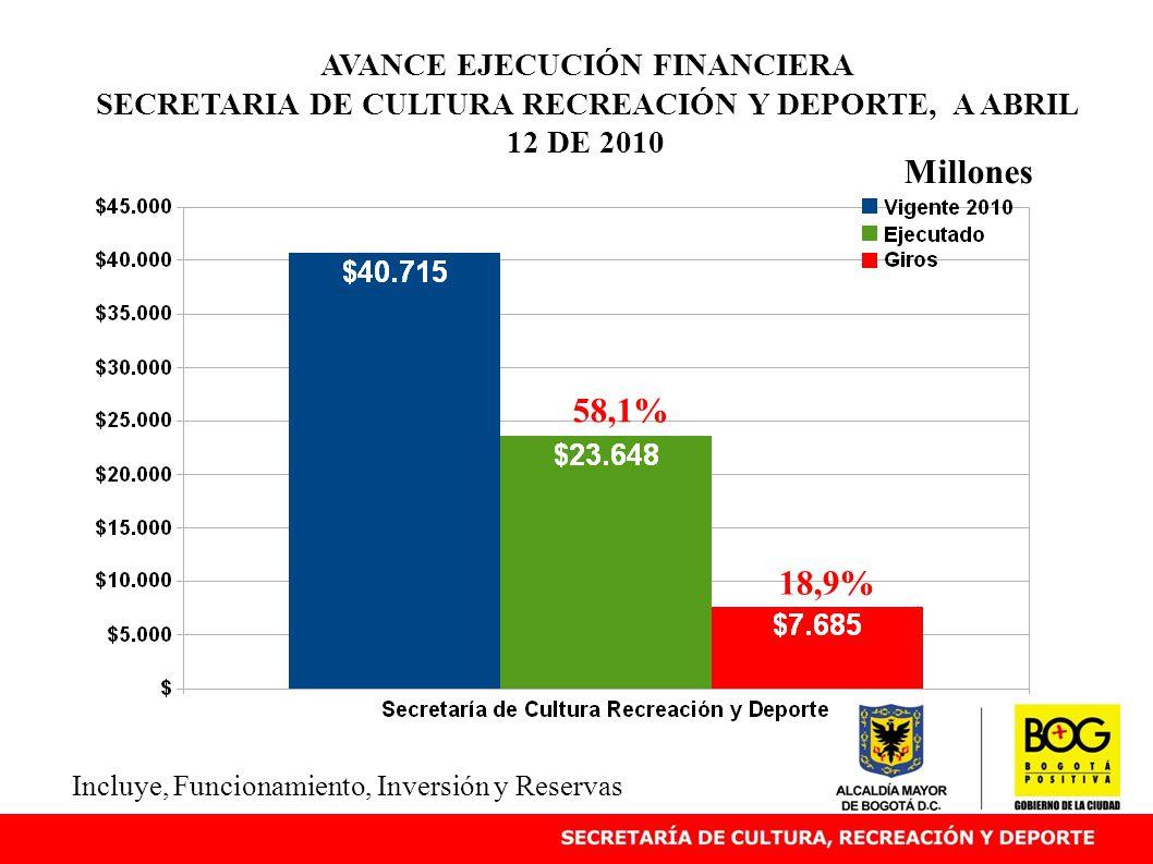 AVANCE EJECUCIÓN FINANCIERA SECRETARIA DE CULTURA RECREACIÓN Y DEPORTE, A ABRIL 12 DE 2010 Millones Incluye, Funcionamiento, Inversión y Reservas 58,1% 18,9%
