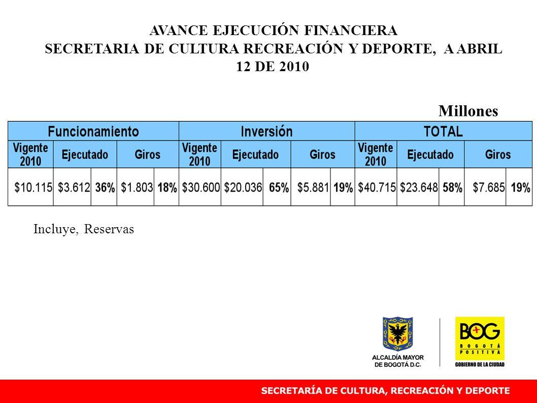AVANCE EJECUCIÓN FINANCIERA SECRETARIA DE CULTURA RECREACIÓN Y DEPORTE, A ABRIL 12 DE 2010 Millones Incluye, Reservas
