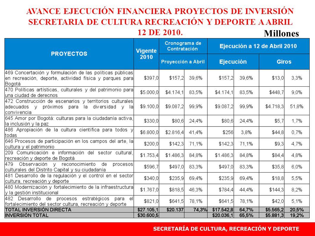 AVANCE EJECUCIÓN FINANCIERA PROYECTOS DE INVERSIÓN SECRETARIA DE CULTURA RECREACIÓN Y DEPORTE A ABRIL 12 DE 2010.