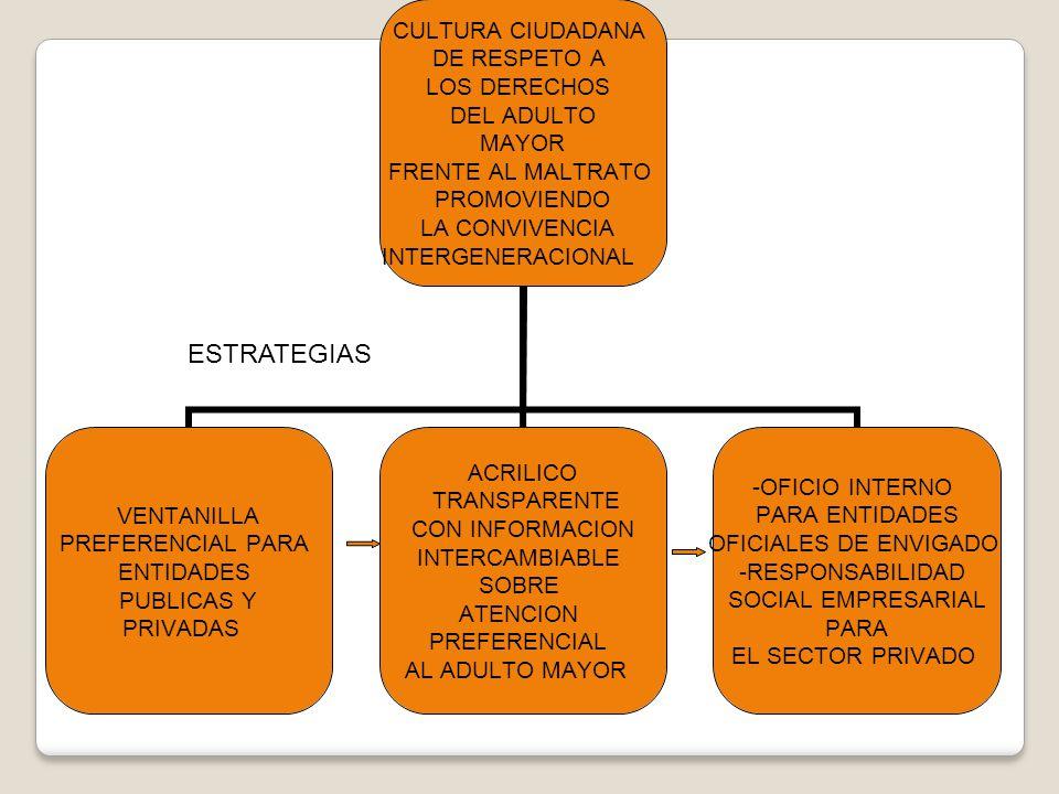 CULTURA CIUDADANA DE RESPETO A LOS DERECHOS DEL ADULTO MAYOR FRENTE AL MALTRATO PROMOVIENDO LA CONVIVENCIA INTERGENERACIONAL VENTANILLA PREFERENCIAL P