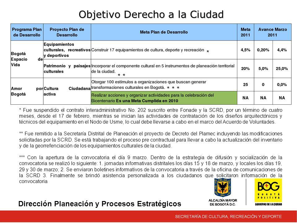 Objetivo Derecho a la Ciudad Dirección Planeación y Procesos Estratégicos * Fue suspendido el contrato interadministrativo No.