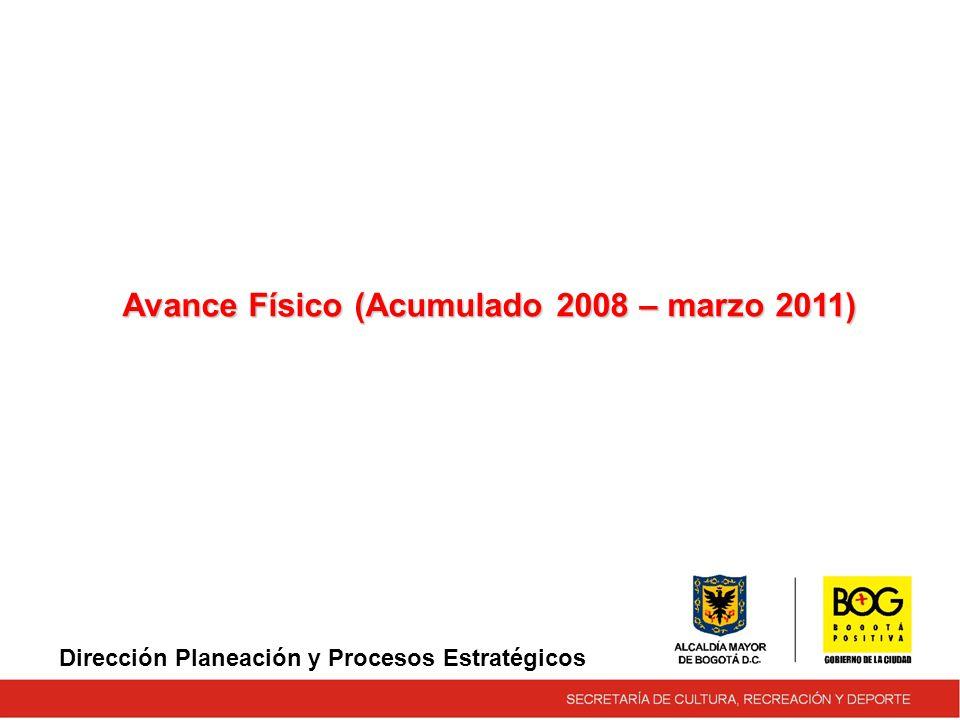 Dirección Planeación y Procesos Estratégicos Avance Físico (Acumulado 2008 – marzo 2011)