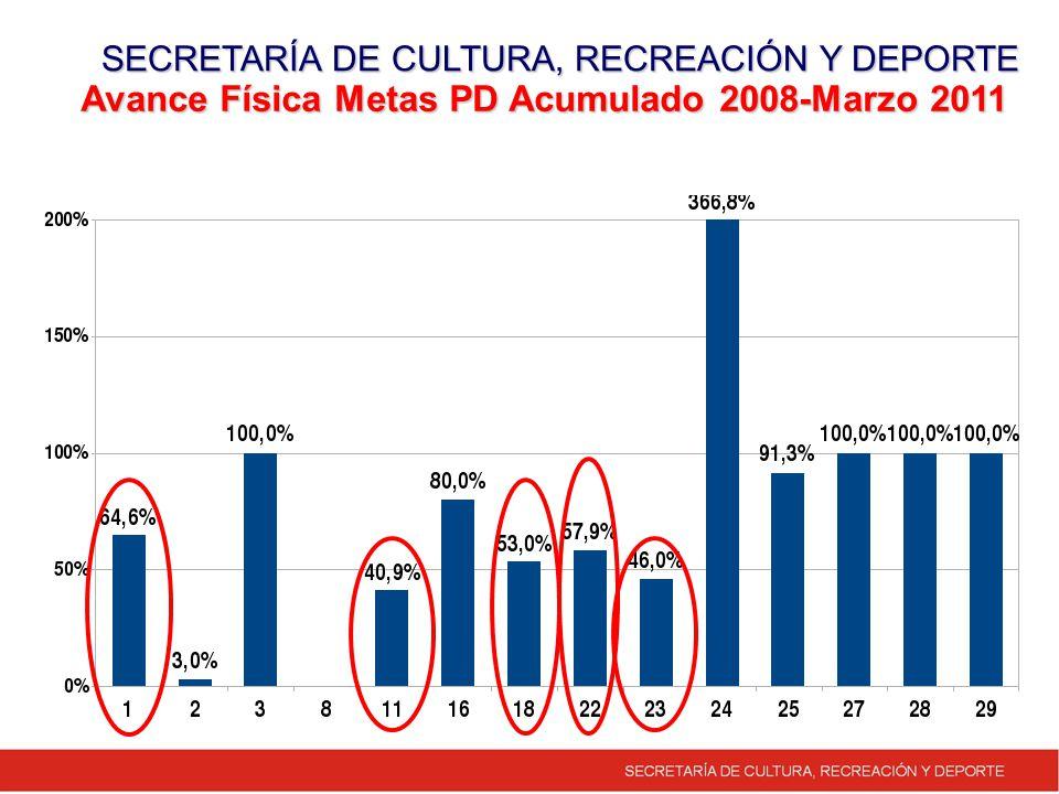 Avance Física Metas PD Acumulado 2008-Marzo 2011 SECRETARÍA DE CULTURA, RECREACIÓN Y DEPORTE