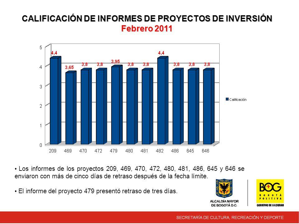 CALIFICACIÓN DE INFORMES DE PROYECTOS DE INVERSIÓN Febrero 2011 Los informes de los proyectos 209, 469, 470, 472, 480, 481, 486, 645 y 646 se enviaron con más de cinco días de retraso después de la fecha límite.