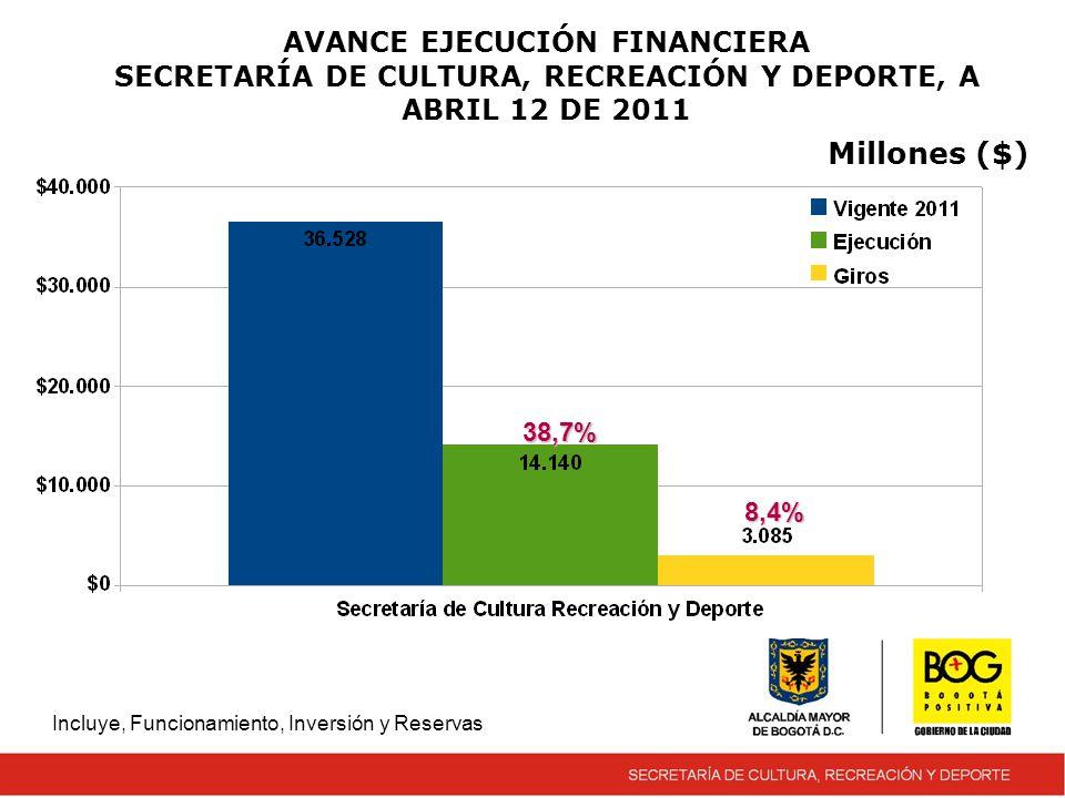 AVANCE EJECUCIÓN FINANCIERA SECRETARÍA DE CULTURA, RECREACIÓN Y DEPORTE, A ABRIL 12 DE 2011 Incluye, Funcionamiento, Inversión y Reservas Millones ($) 38,7% 8,4%
