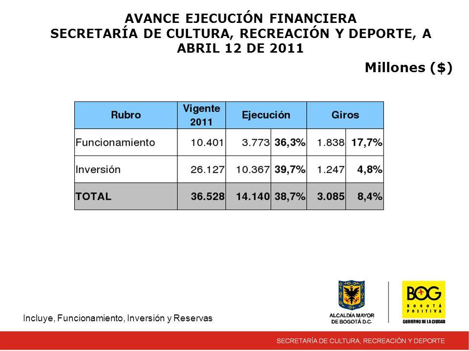 AVANCE EJECUCIÓN FINANCIERA SECRETARÍA DE CULTURA, RECREACIÓN Y DEPORTE, A ABRIL 12 DE 2011 Incluye, Funcionamiento, Inversión y Reservas Millones ($)