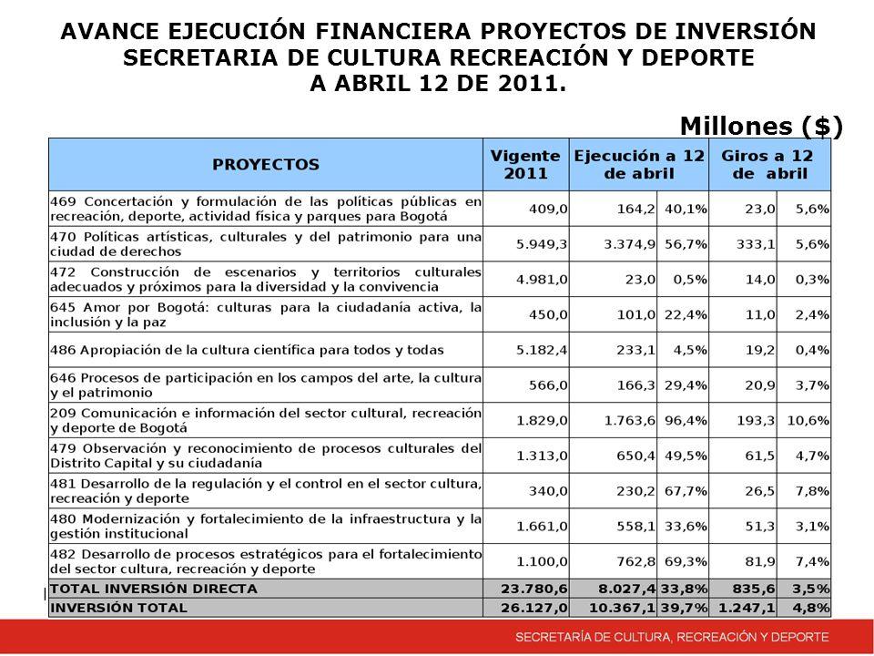 Incluye, Funcionamiento, Inversión y Reservas AVANCE EJECUCIÓN FINANCIERA PROYECTOS DE INVERSIÓN SECRETARIA DE CULTURA RECREACIÓN Y DEPORTE A ABRIL 12 DE 2011.