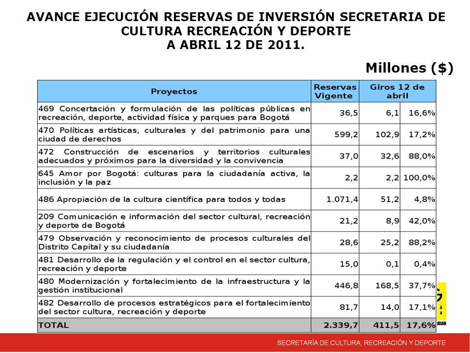 AVANCE EJECUCIÓN RESERVAS DE INVERSIÓN SECRETARIA DE CULTURA RECREACIÓN Y DEPORTE A ABRIL 12 DE 2011.