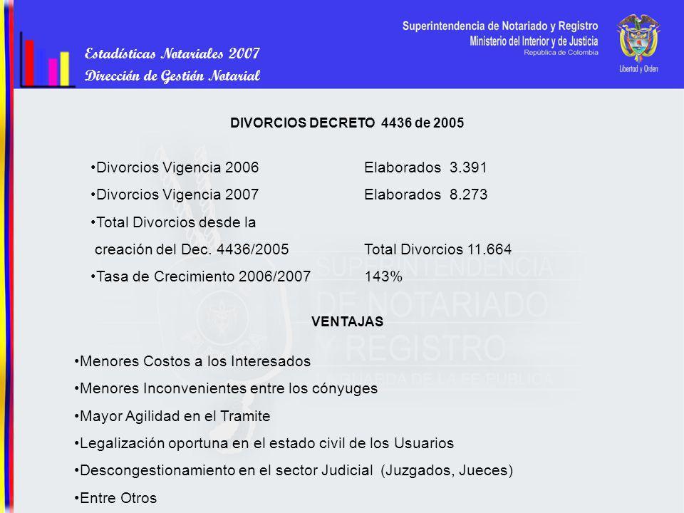 Estadísticas Notariales 2007 Dirección de Gestión Notarial DIVORCIOS DECRETO 4436 de 2005 Divorcios Vigencia 2006 Elaborados 3.391 Divorcios Vigencia 2007Elaborados 8.273 Total Divorcios desde la creación del Dec.