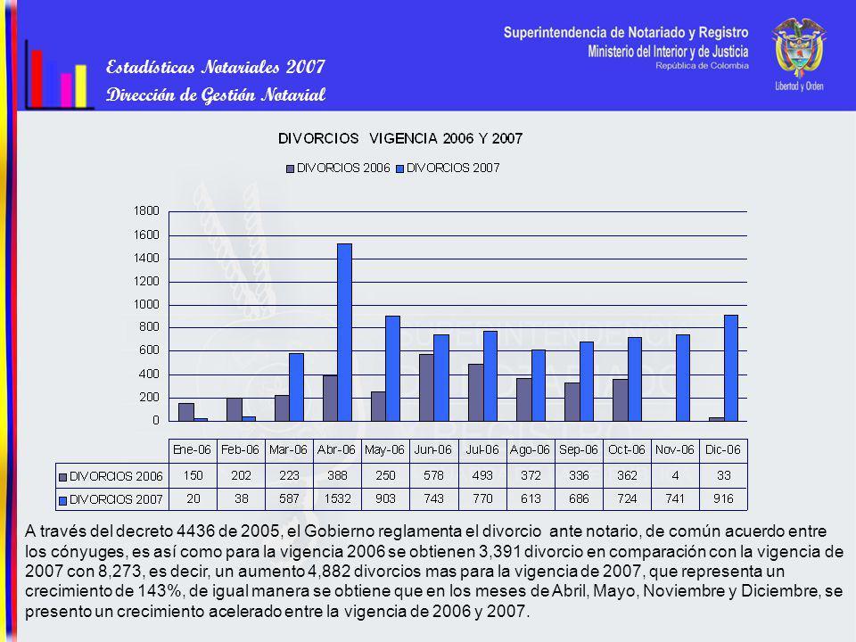Estadísticas Notariales 2007 Dirección de Gestión Notarial A través del decreto 4436 de 2005, el Gobierno reglamenta el divorcio ante notario, de común acuerdo entre los cónyuges, es así como para la vigencia 2006 se obtienen 3,391 divorcio en comparación con la vigencia de 2007 con 8,273, es decir, un aumento 4,882 divorcios mas para la vigencia de 2007, que representa un crecimiento de 143%, de igual manera se obtiene que en los meses de Abril, Mayo, Noviembre y Diciembre, se presento un crecimiento acelerado entre la vigencia de 2006 y 2007.