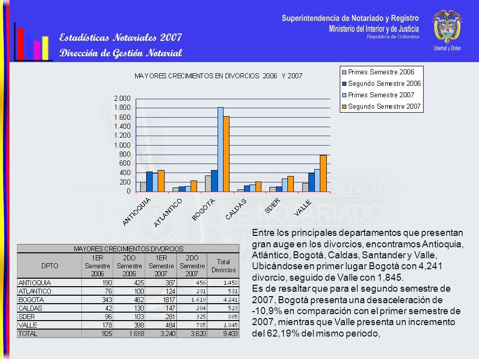 Estadísticas Notariales 2007 Dirección de Gestión Notarial Entre los principales departamentos que presentan gran auge en los divorcios, encontramos Antioquia, Atlántico, Bogotá, Caldas, Santander y Valle, Ubicándose en primer lugar Bogotá con 4,241 divorcio, seguido de Valle con 1,845.