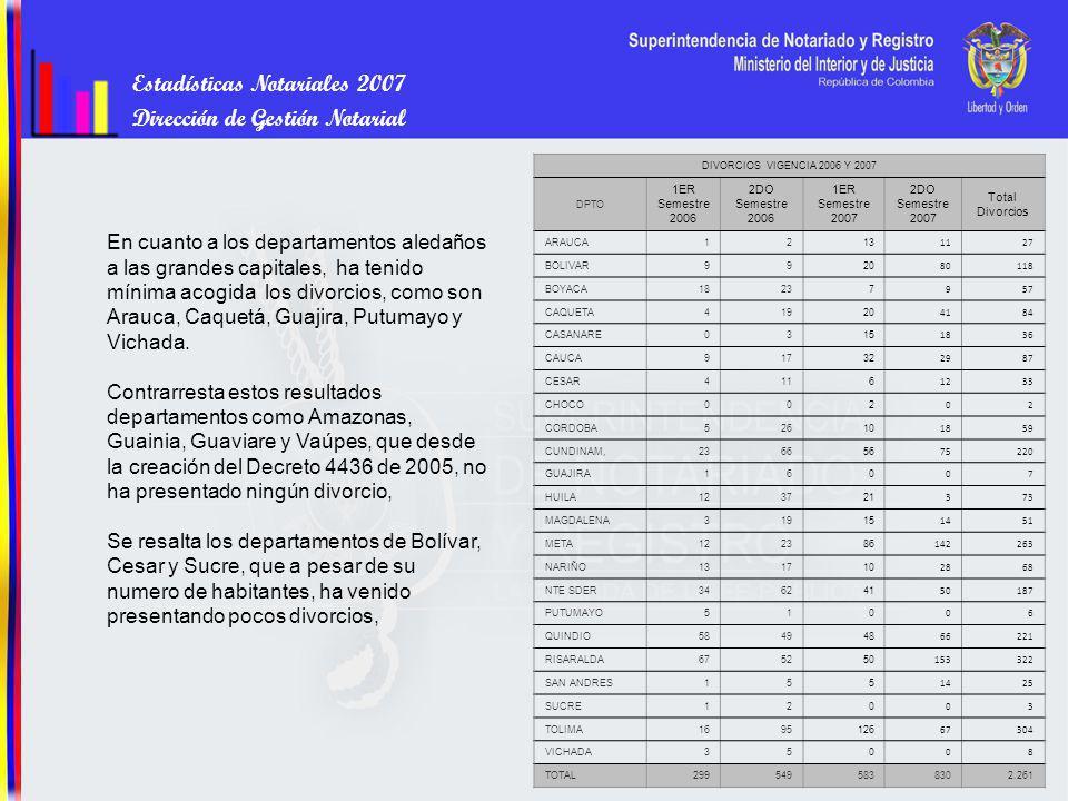 Estadísticas Notariales 2007 Dirección de Gestión Notarial DIVORCIOS VIGENCIA 2006 Y 2007 DPTO 1ER Semestre 2006 2DO Semestre 2006 1ER Semestre 2007 2