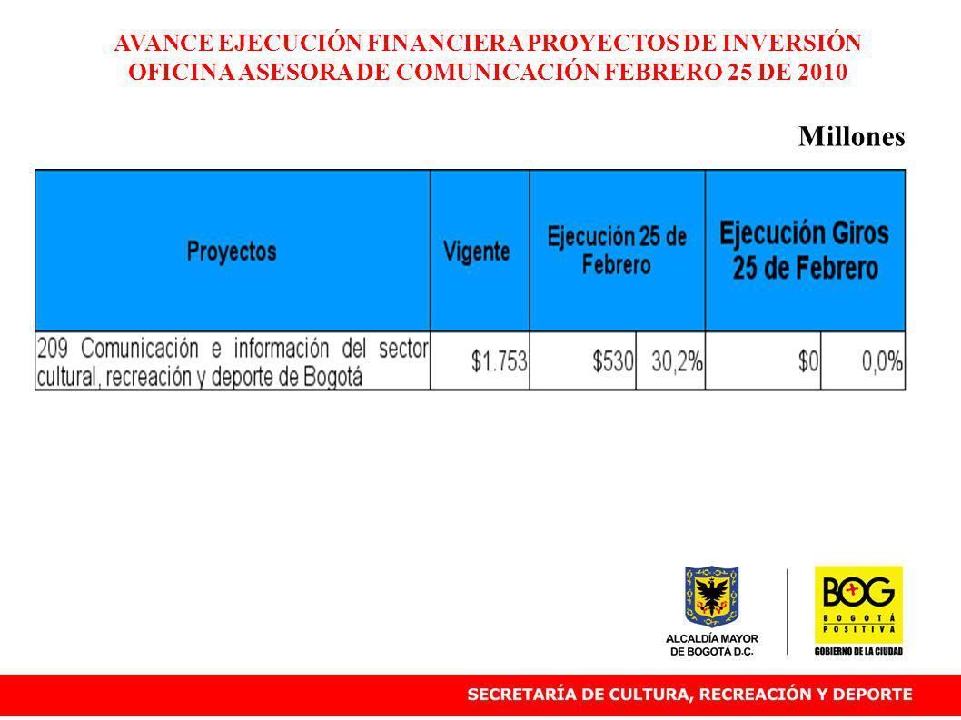 AVANCE EJECUCIÓN FINANCIERA PROYECTOS DE INVERSIÓN OFICINA ASESORA DE COMUNICACIÓN FEBRERO 25 DE 2010 Millones